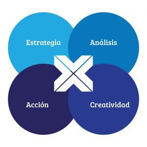 conexo en valencia sistema trabajo agencia de marketing. marketing digital y estrategia de branding